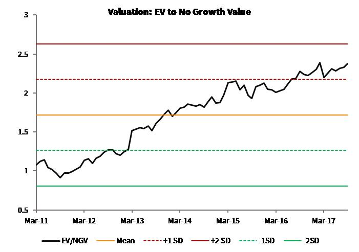 Valuation_EV to No Growth Value_Global Moats Index