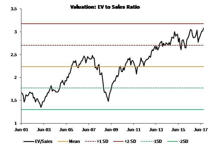 Valuation_EV to Sales Ratio_Global Moats Index