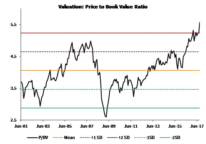 Valuation_P to BV Ratio_Global Moats Index