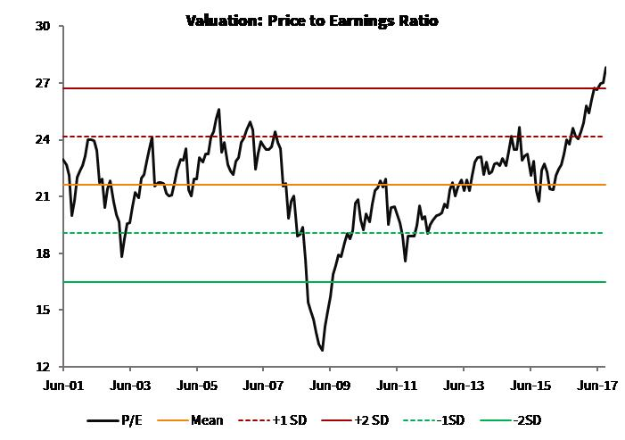 Valuation_PE Ratio_Global Moats Index