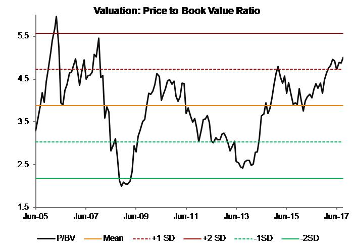 Valuation_Price to Book Value Ratio_India Moats Index