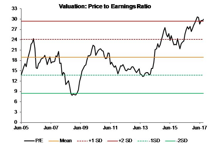 Valuation_Price to Earnings Ratio_India Moats Index