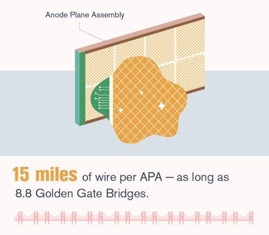 Eine einzelne DUNE-Testdetektorkomponente benötigt fast 15 Meilen an Kabel.