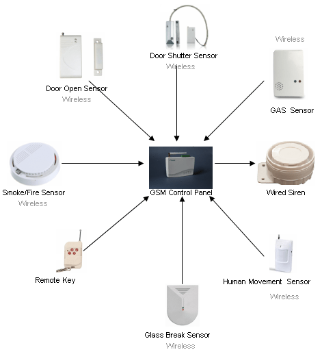 Cost Home Security System Monitoring