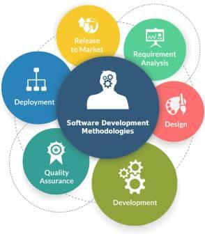 Role of SDLC in Effective Software Development