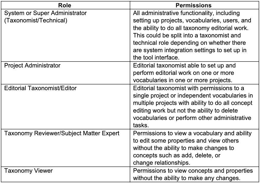 Table Taxonomy Roles