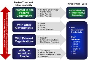 ICAM Architecture: Business