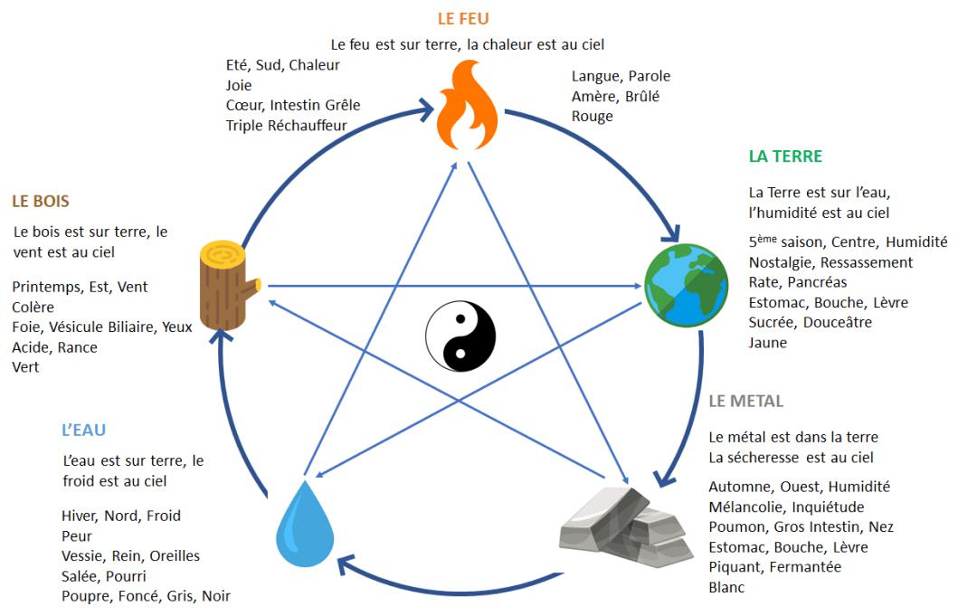 les5elements