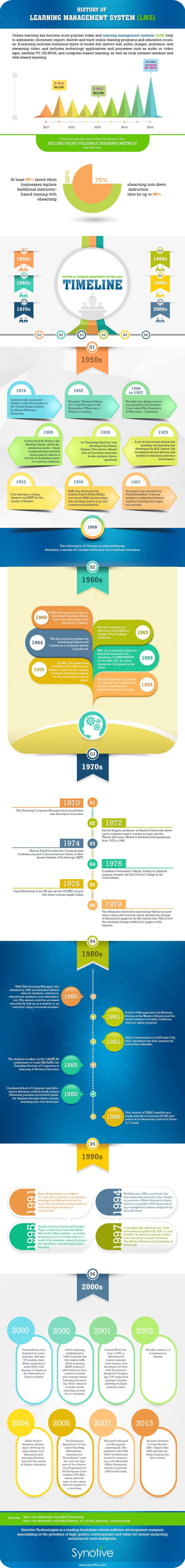 History of Learning Management System