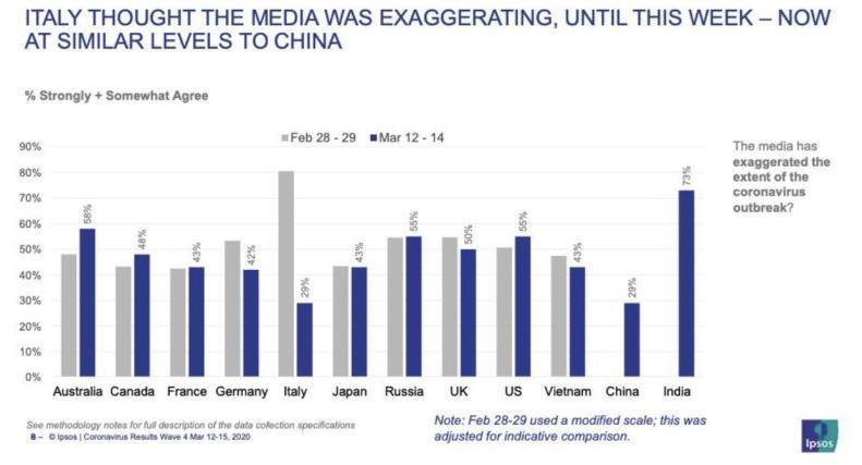 ipsos-polling-coronavirus-media-credibility