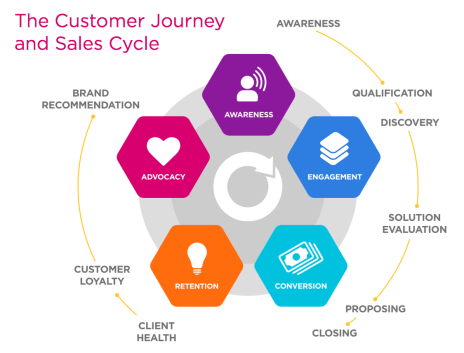 customer-lifecycle-graphic