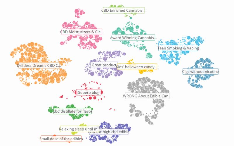 Social media trend detection - CBD landscape