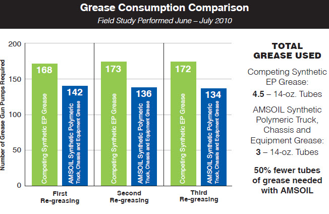 Synthetic Polymeric Grease Produces Impressive Results In