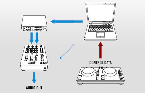 DJ Hardware Guide