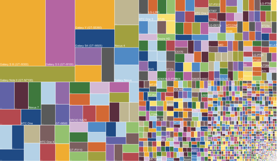 android-fragmentation