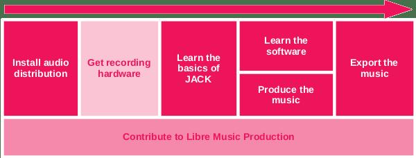 libre-music-production