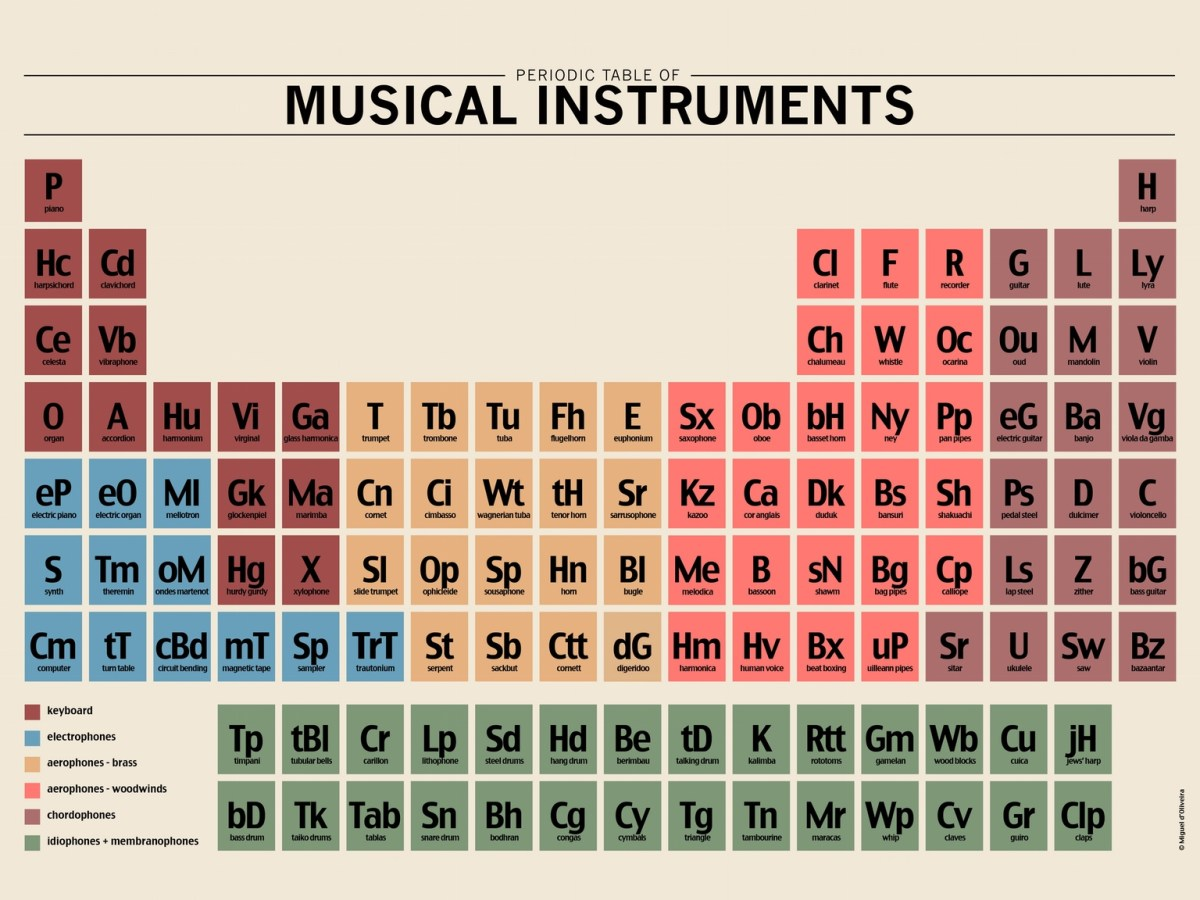 Periodic Table Of Musical Instruments Posters Available In Limited