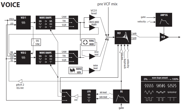 korg-minilogue-synthesis-architecture-detail
