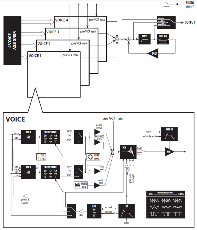 korg-minilogue-synthesis-architecture