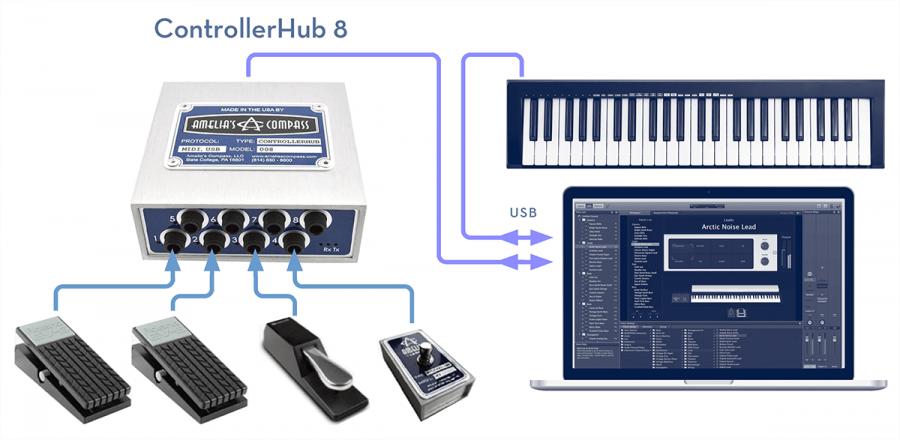 the controllerhub 8 lets you create your own custom modular midi pedal board synthtopia. Black Bedroom Furniture Sets. Home Design Ideas