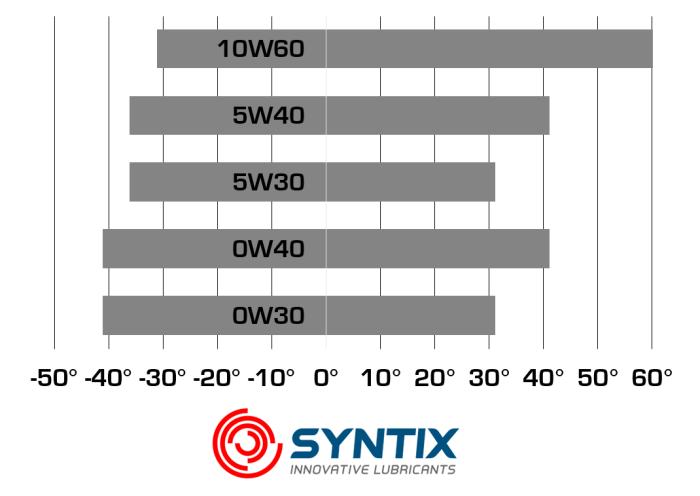 Syntix Innovative Lubricants - Viscosity Index Table - 5w30 0w30 5w40 0w40 10w60