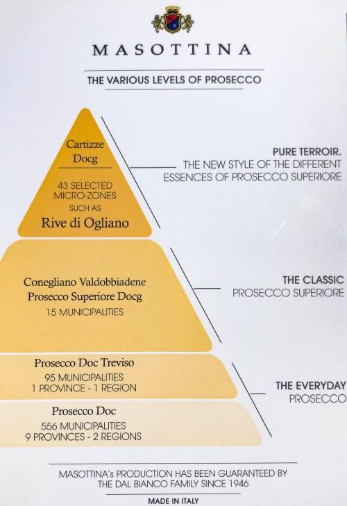 Prosecco Pyramid