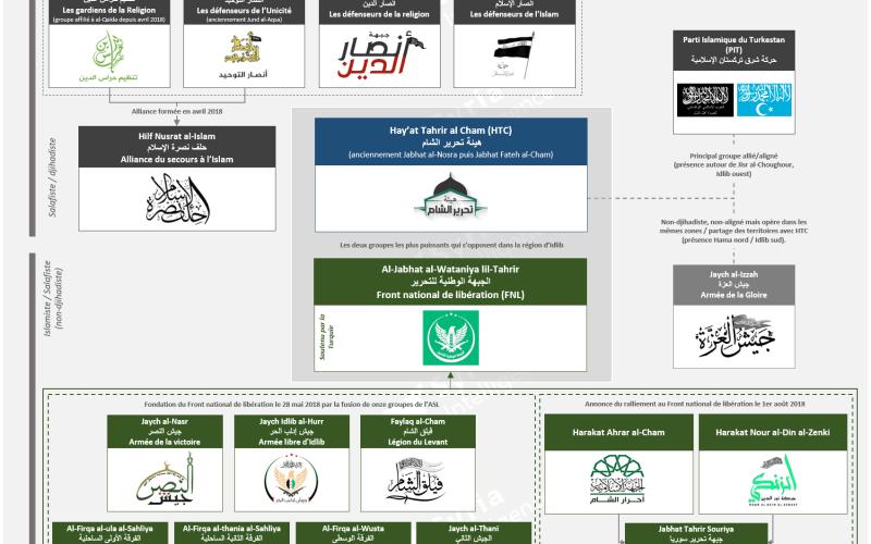 Les principales factions rebelles qui opèrent dans la région d'Idlib