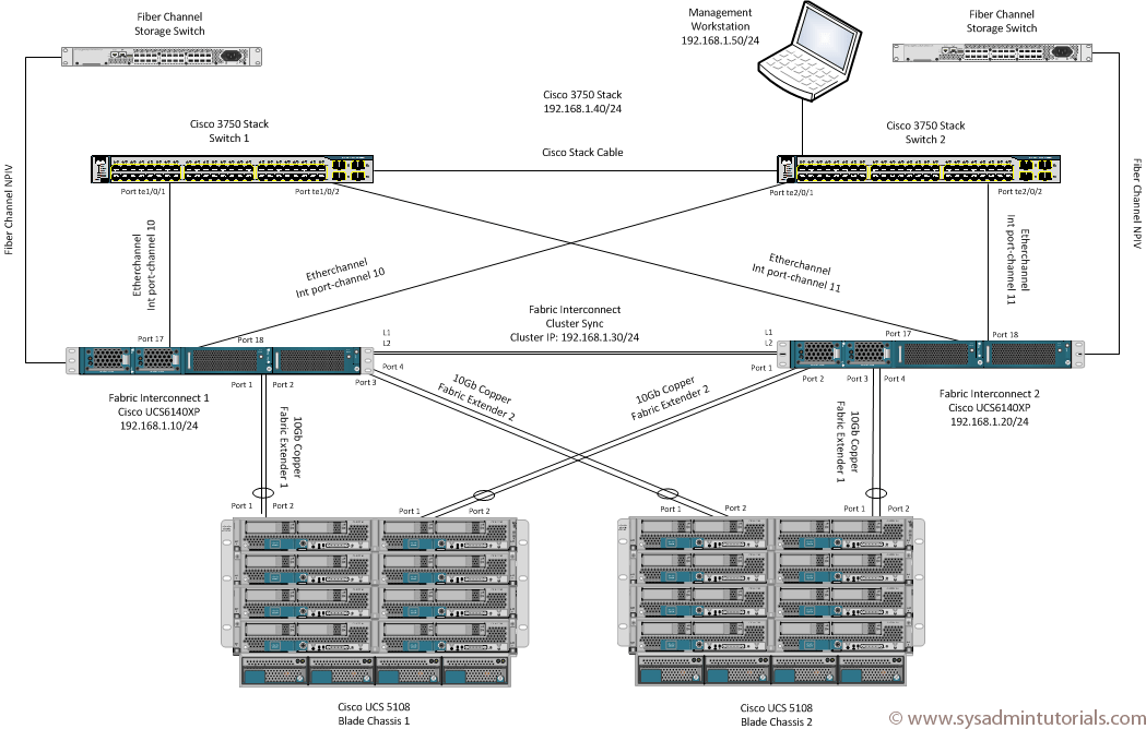 cisco ucs lab?resize\\\=840%2C535 ucs wiring diagram on ucs images free download wiring diagrams  at n-0.co