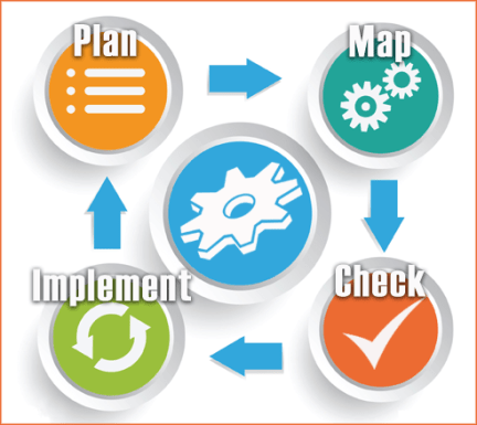 Business Process Management control tools