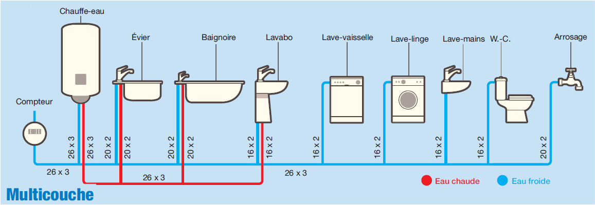 Plomberie Quel Diametre Pour Les Tuyaux Cuivre Per Ou Multicouches