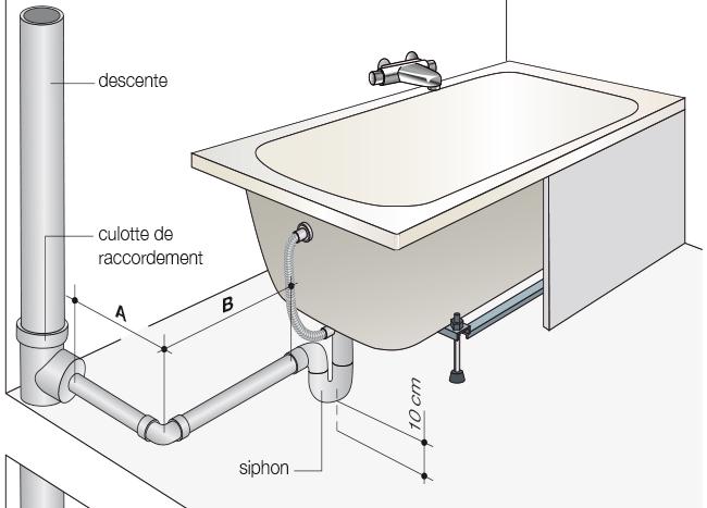 reussir l installation de sa salle de bains
