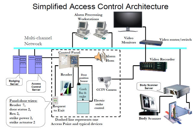 Security Alarm System Monitoring