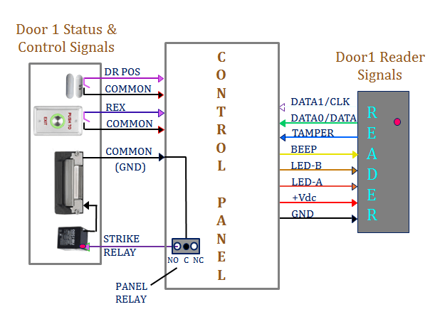 access control systems overview  access control components