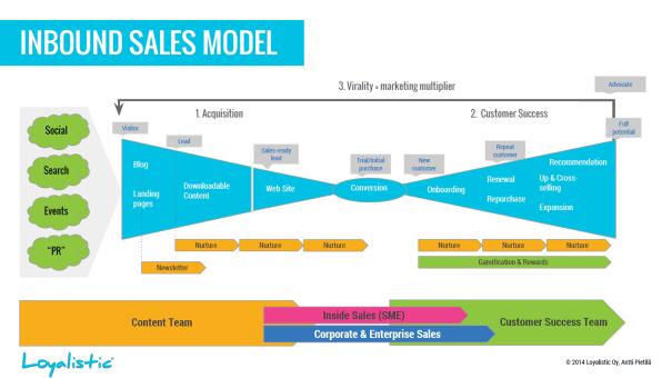 Salesprocess in inbound marketing