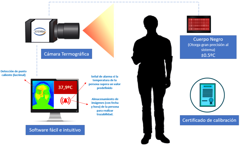SYSVRA Black Body Thermal Imager Fever Detection System