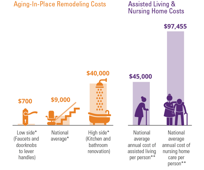 Cost of aging in your home vs. an assisted living community