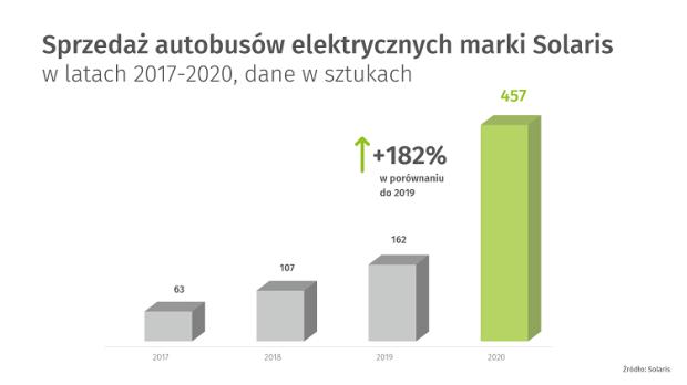 Rys. 4. Sprzedaż autobusów elektrycznych marki Solaris w latach 2017-2020, źródło: Solaris.