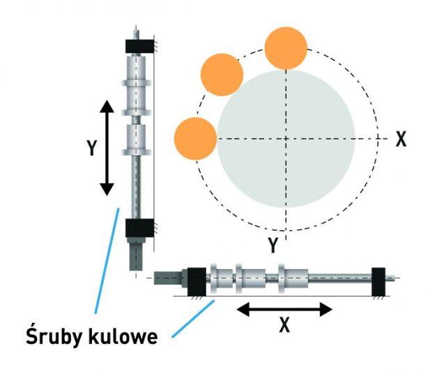 3) Interpolacja kołowa, definiowana jako ruch po łuku kołowym, wymaga precyzyjnej koordynacji dwóch osi maszyny jednocześnie.