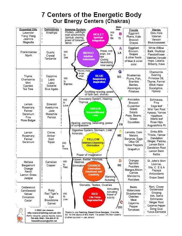 Gorgeous image with regard to chakra chart printable