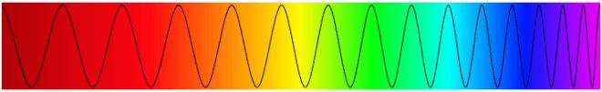 Het zichtbare lichtspectrum