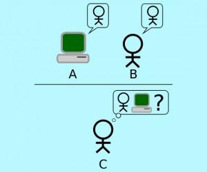 De Turingtest schematisch