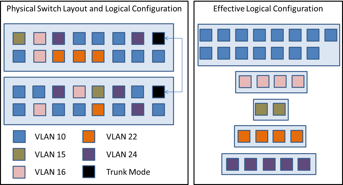 Vlan Trunk Nic Teaming Virtual Switch Configuration In Hyper V Their Diagrams Are Also The Same For Reasons Like Above Switches On Left Two 16 Port Individual Ports Configured To Be Vlans As Indicated Legend Far Devices Plugged