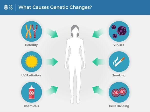 Is Cancer Genetic? - tabib.pk