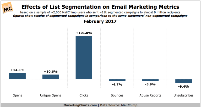 MailChimp-Effect-List-Segmentation-Email-Marketing-Metrics-Feb2017-550x294