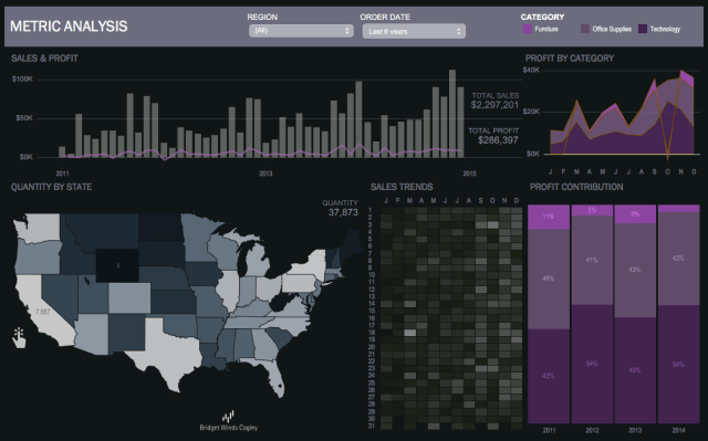 Executive Tableau Dashboard Purple - Simply Elegant Dashboards
