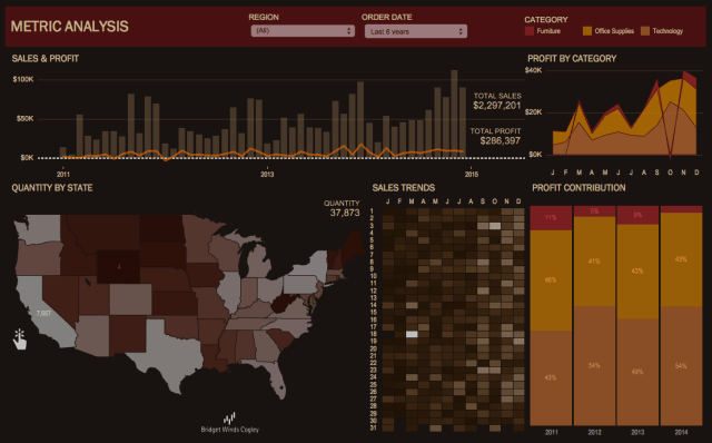 Executive Tableau Dashboard Tucsan - Simply Elegant Dashboards