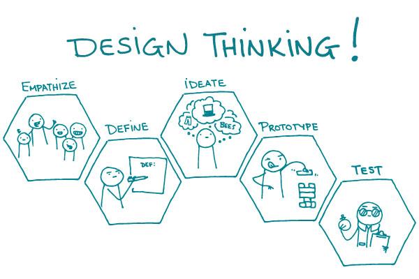نتيجة بحث الصور عن design thinking