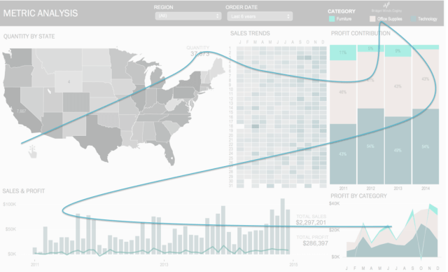 Data Visualization Linguistics Movement on Tableau Dashboard