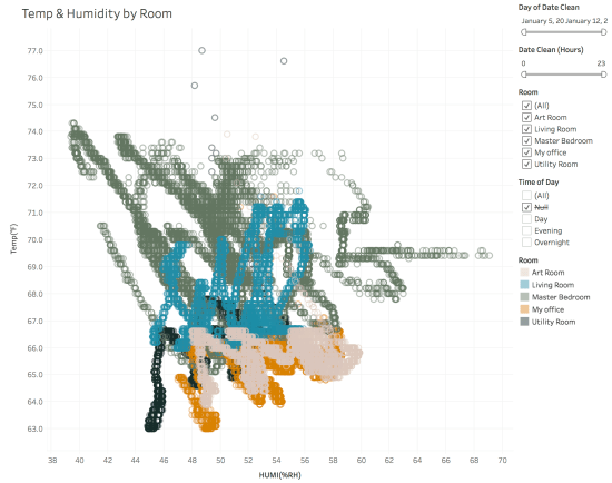 The Magic of Tableau: Small Multiples and Faceting by Design