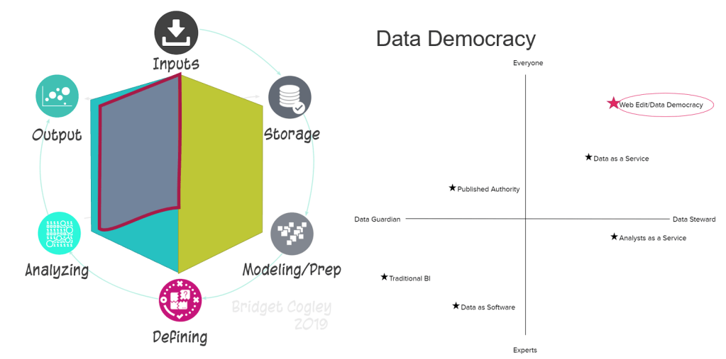 Data Democracy Paradigm
